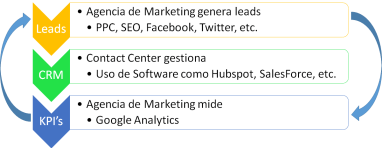 Contact Center and Lead Generation