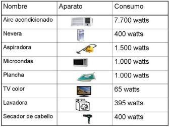 Cuidemos la energía - Consumo de aparatos eléctricos