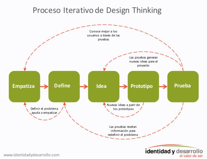 Los 5 pasos del proceso iterativo de design thinking