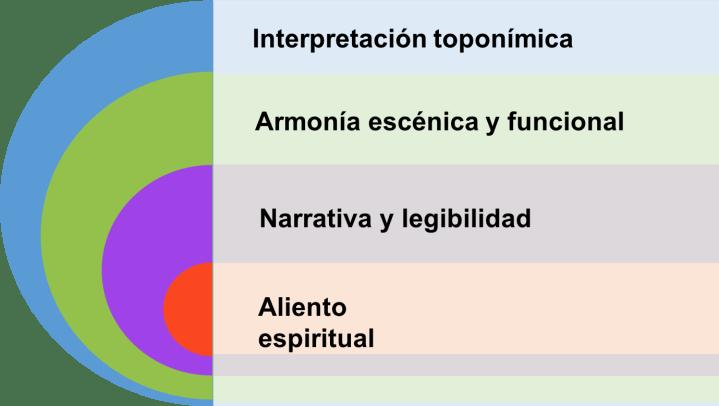 Componentes del sentido de lugar
