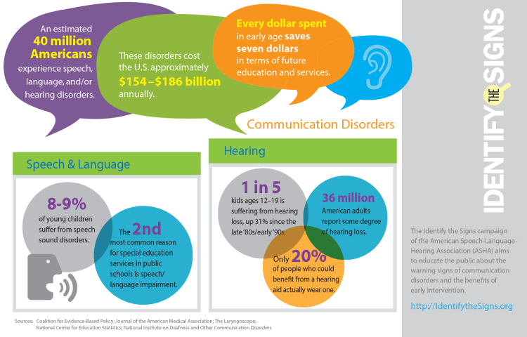Statistics of Communication Disorders