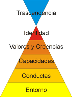 Identitas - Pirámide neurológica