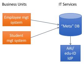 Meta-Directory