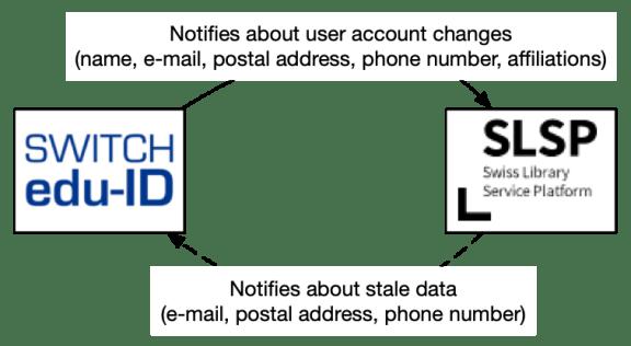 SLSP-data-feedback