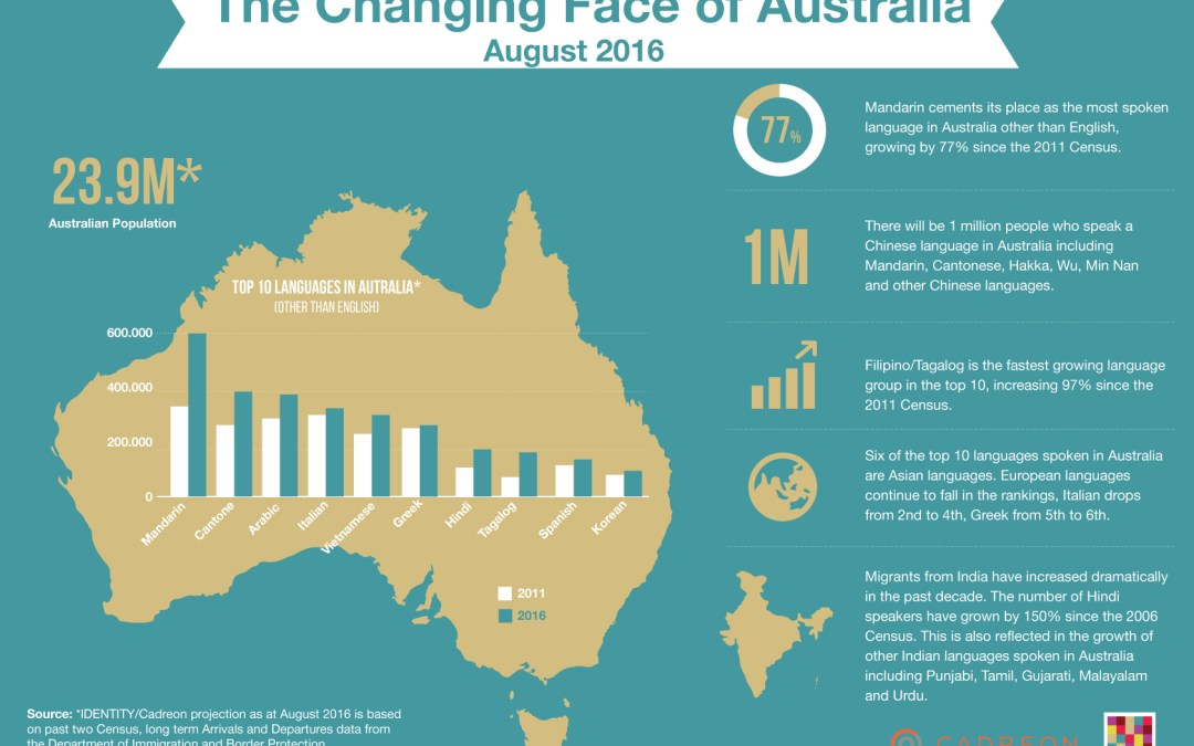 Top 10 Languages in Australia, 2016