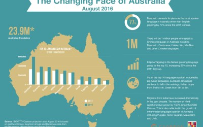 Top 10 Languages In Australia 2016