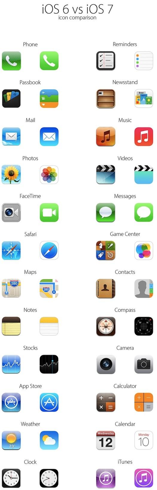 iOS 6 vs iOS 7 Icons