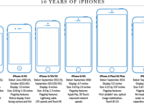 Today the iPhone is 10 years old! Here are many interesting things about the arrival of the device | Editorial