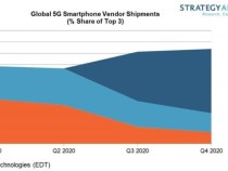 Apple will lead the 5G smartphone market in 2020