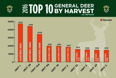 graph_deerbyharvest