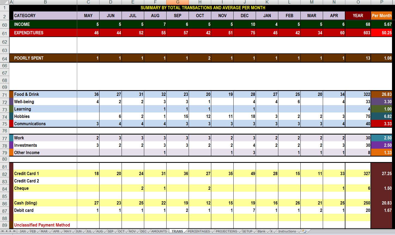Free 12 Month Advanced Finances Tracking Andysis Spreadsheet Digital Citizen