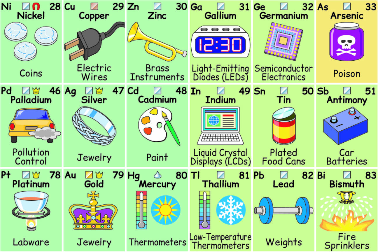 Periodic Table Of Elements And Its Uses