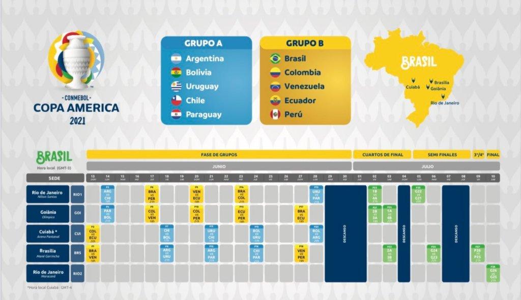 Fixture de la Copa América
