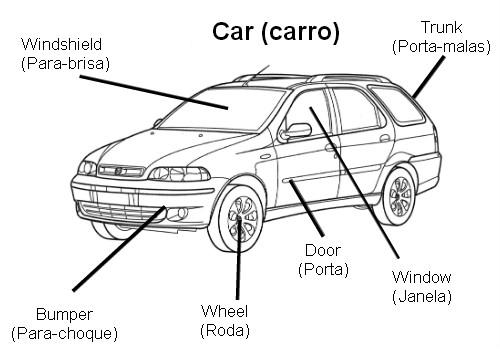 diagrama parte do carro em inglês