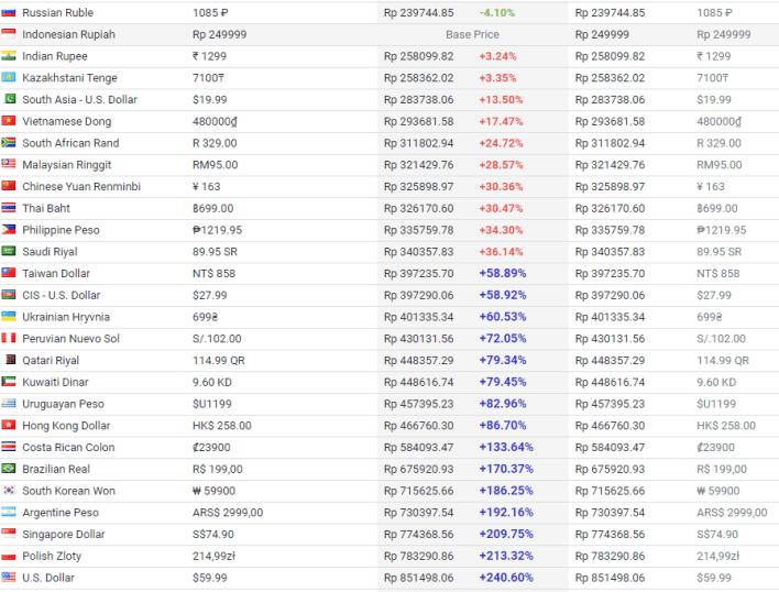 Regional Pricing Steam Gears 5