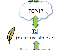 DE0-Nano to Python via TCL