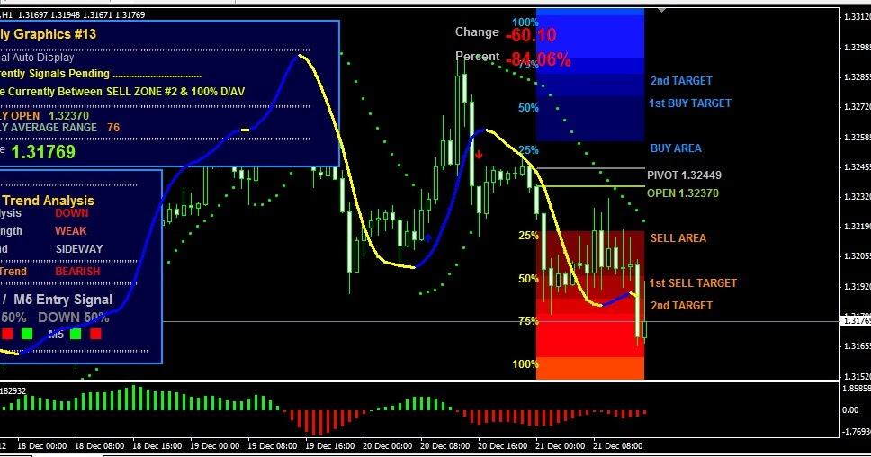 Institut Trader Signal Service (3 luni) Checkout - Forex Lens