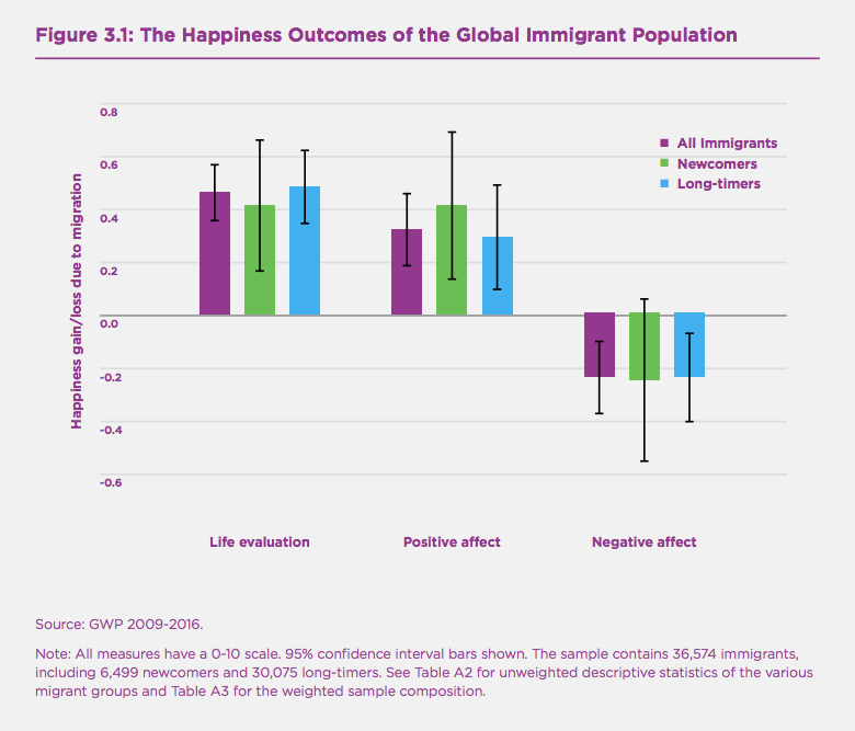 Figure 3.1 The Happiness Outcomes of the Global Immigrant Population.png