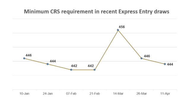 Express Entry Minimum CRS requirement in recent draw.png