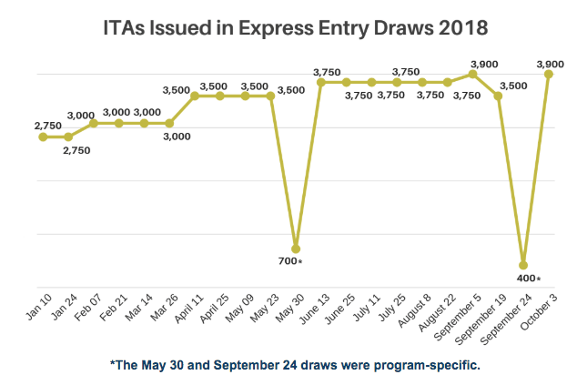 ITAs issued in Express Entry draw 2018 - CICnews