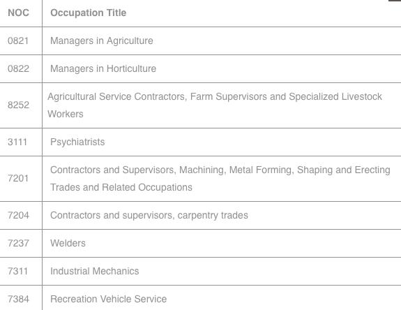 IDO-IMMIGRATION 2019 年4 月 薩省長期短缺工種表 被移除工種