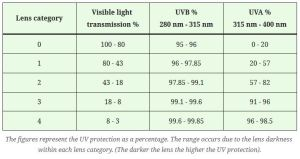 Table showing the UV protection as a percentage