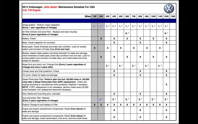 2014 vw passat maintenance schedule