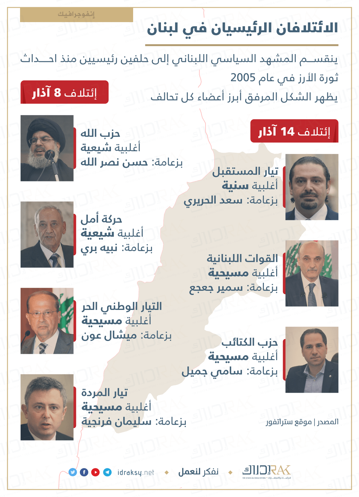 Lebanon Groups
