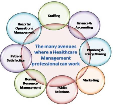 Several roles of Healthcare Management Professionals