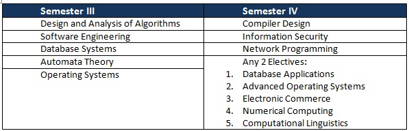 All That You Need to Know About a Master of Computer Application Course 9