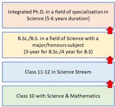 How to Become a Scientist in India: Pathway 6