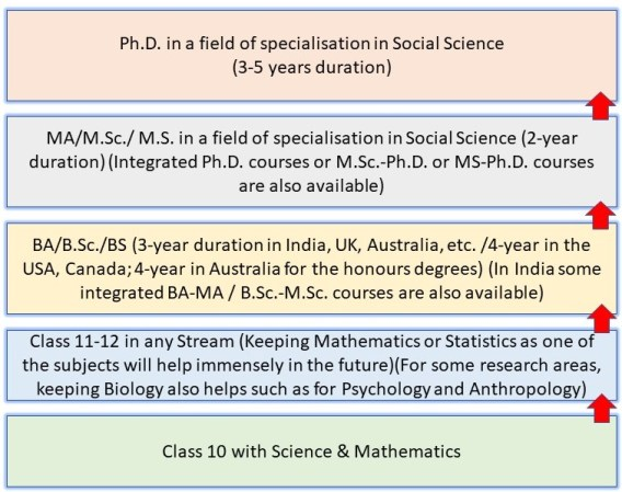 How to Become a Scientist in India: Pathway 15