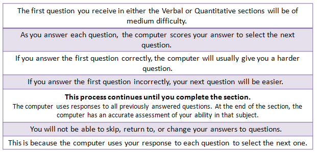 GMAT Exam Pattern 2020: How the Computer Adapt to Difficulty Levels?