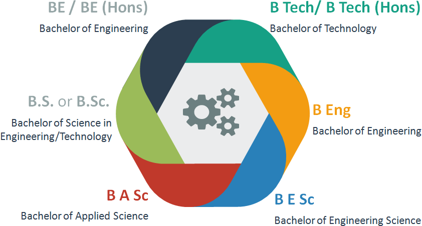 Bachelor of Engineering: The Various Academic Degrees