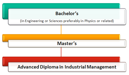 Industrial Management Courses: How to Become an Industrial Manager Pathway 6