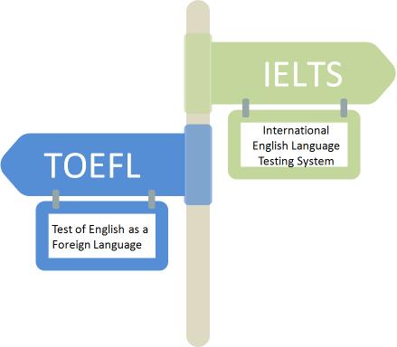 Figure: TOEFL vs. IELTS