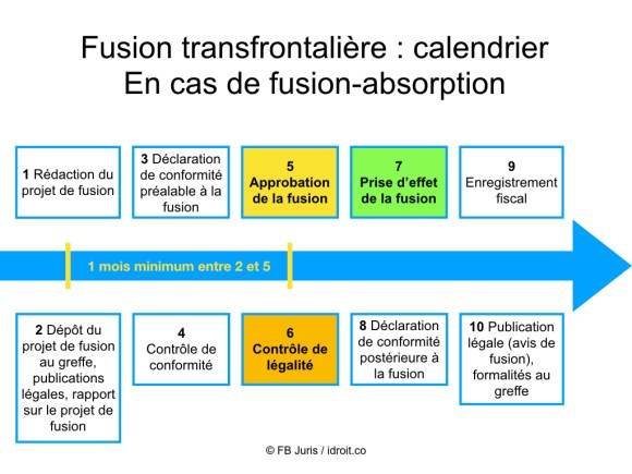 Fusion transfrontalière - calendrier - absorption 20181105.jpeg