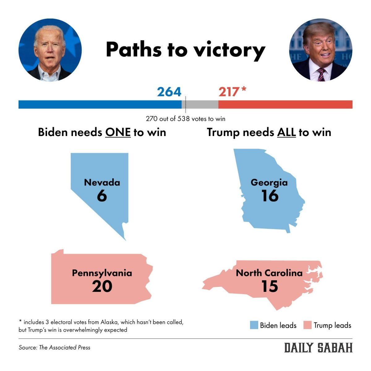Biden 1 state away from victory, edges ahead in Georgia, Pennsylvania |  Daily Sabah