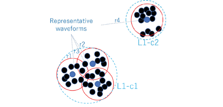 Fig. 4. Illustrative example of quick clustering algorithm