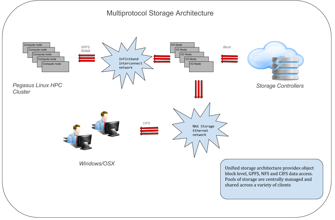 University of Miami Institute for Data Science and Computing WADE Cloud Multiprotocol Storage Architecture diagram