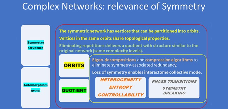Figure 1. Hierarchy of symmetry relationships in networks. from Inference From Complex Networks: Role of Symmetry and Applicability to Images