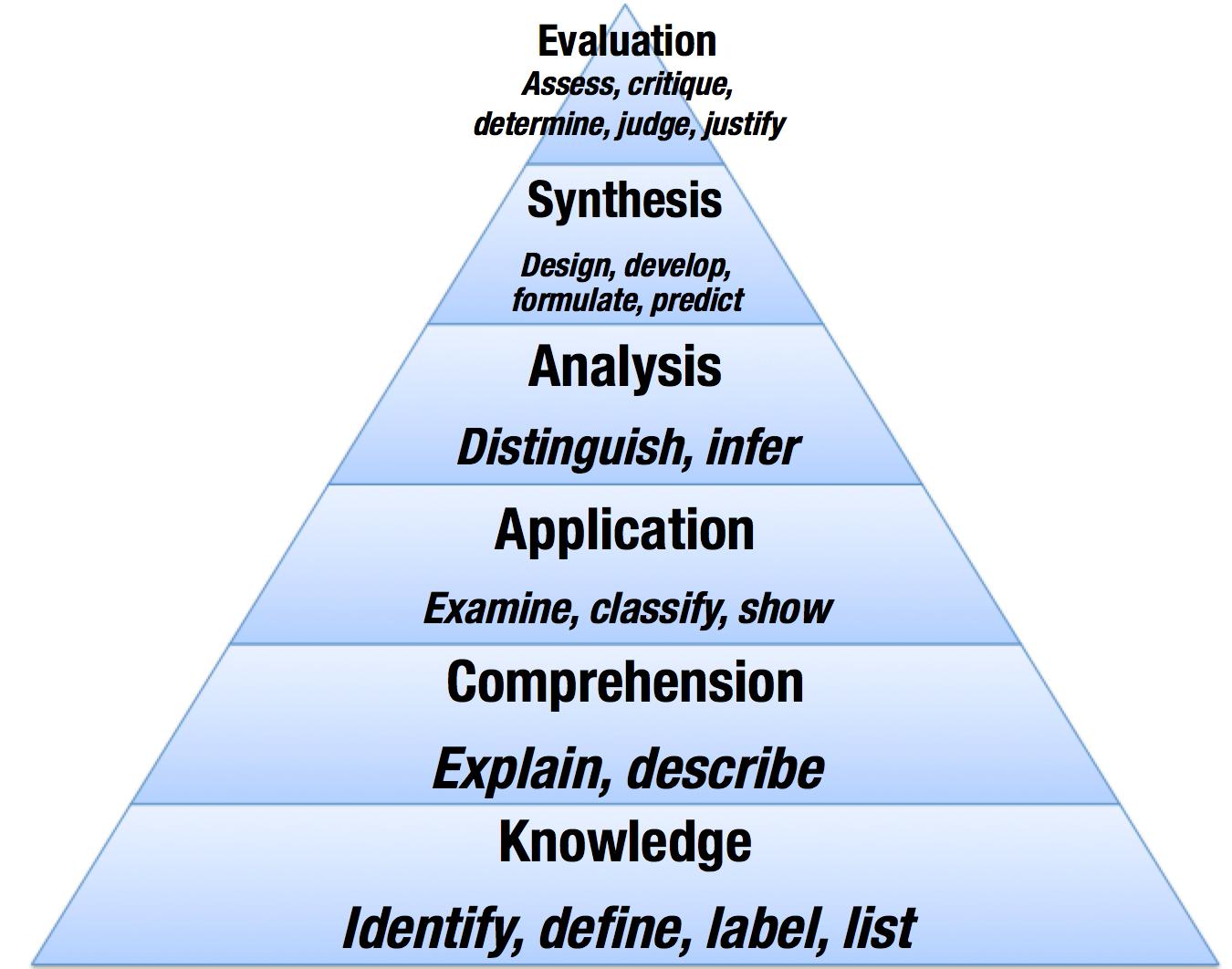 Designing Online Discussions