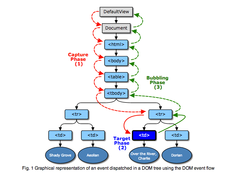 Event dispatching in DOM tree - (image source - W3C)