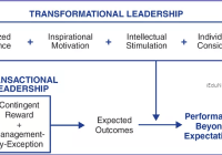 Transactional & Transformational Leadership Styles Needed for Organization Success