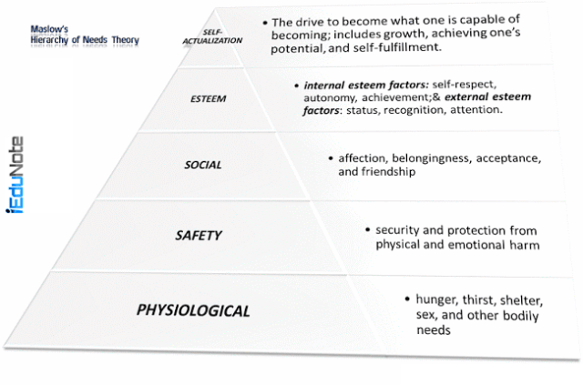 maslows hierarchy of needs short essay