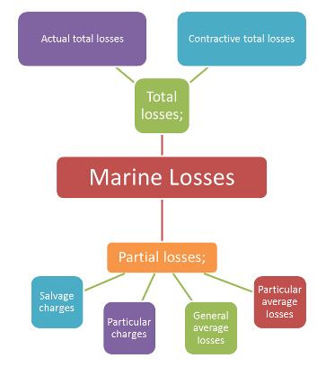 Types of Marine Losses