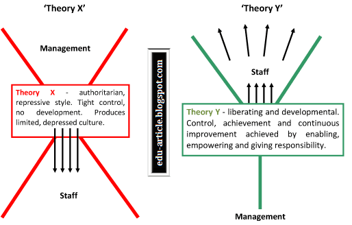 MCGREGORS THEORY X AND THEORY Y PDF DOWNLOAD