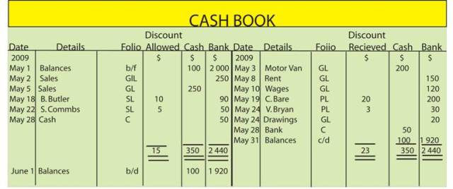 Imprest petty cash book