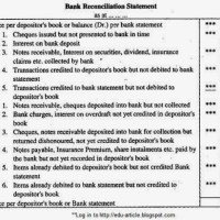 How Bank Reconciliation Statement is prepared