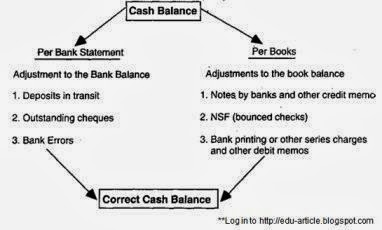 Elegant How Bank Reconciliation Statement Works